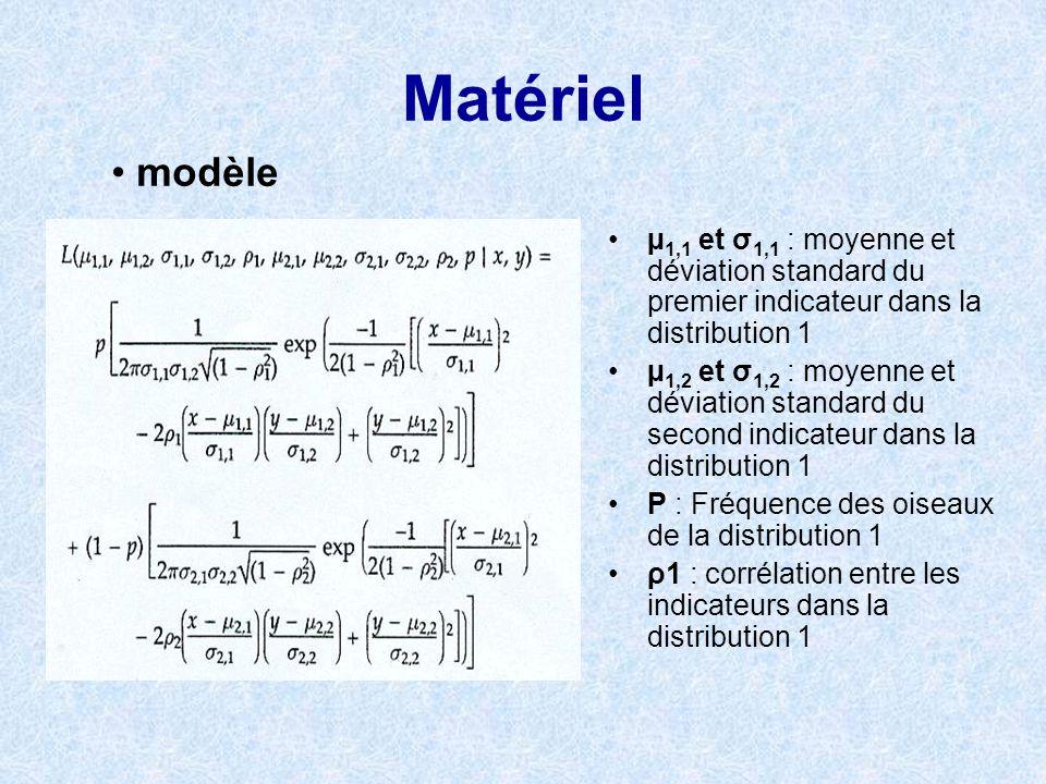 Matériel µ 1,1 et σ 1,1 : moyenne et déviation standard du premier indicateur dans la distribution 1 µ 1,2 et σ 1,2 : moyenne et déviation standard du