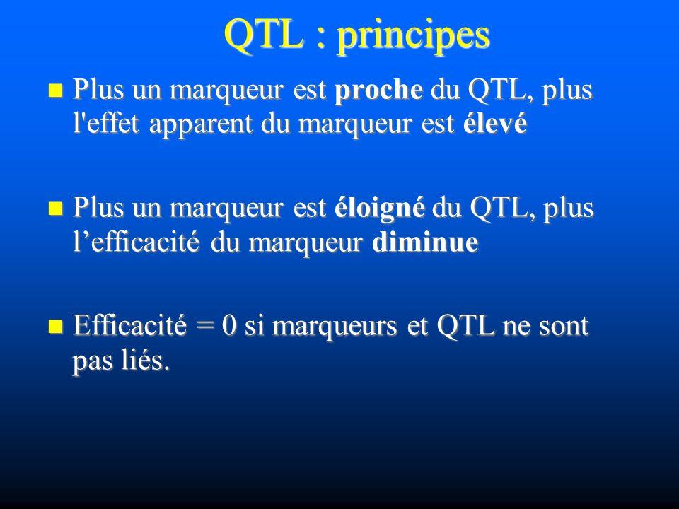 QTL : principes Plus un marqueur est proche du QTL, plus l'effet apparent du marqueur est élevé Plus un marqueur est proche du QTL, plus l'effet appar