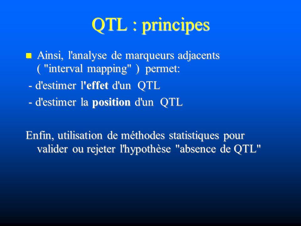 QTL : principes Ainsi, l'analyse de marqueurs adjacents (