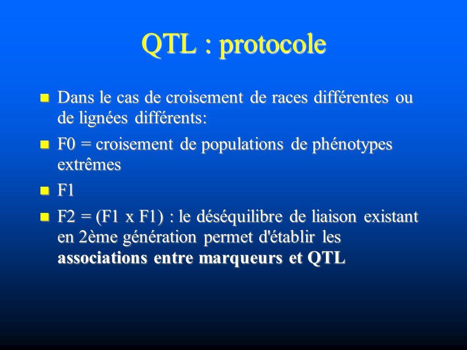QTL : protocole Dans le cas de croisement de races différentes ou de lignées différents: Dans le cas de croisement de races différentes ou de lignées