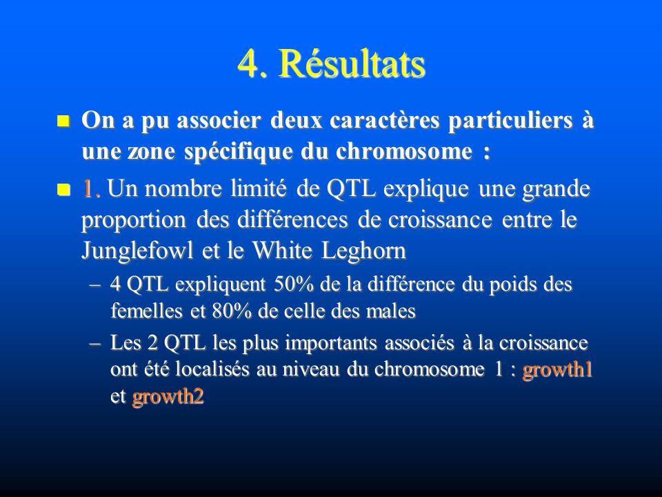 4. Résultats On a pu associer deux caractères particuliers à une zone spécifique du chromosome : On a pu associer deux caractères particuliers à une z
