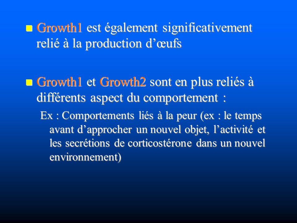 Growth1 est également significativement relié à la production dœufs Growth1 est également significativement relié à la production dœufs Growth1 et Gro
