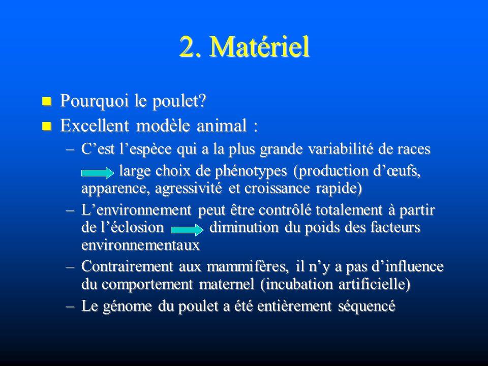 2. Matériel Pourquoi le poulet? Pourquoi le poulet? Excellent modèle animal : Excellent modèle animal : –Cest lespèce qui a la plus grande variabilité