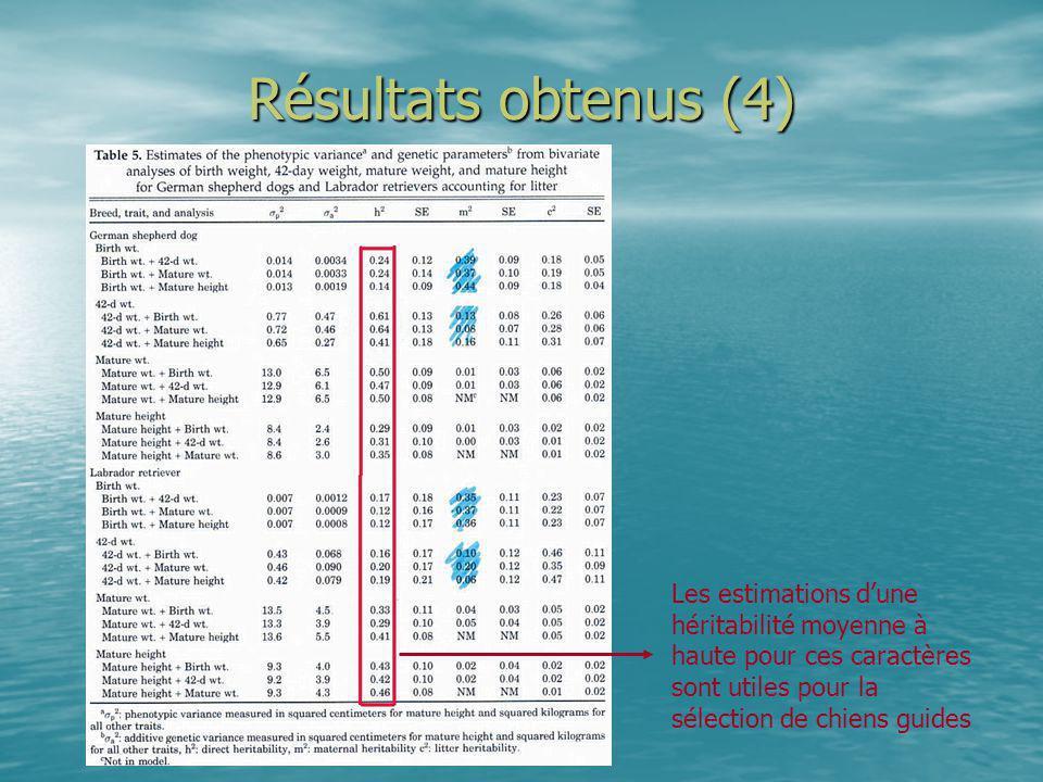 Résultats obtenus (4) Les estimations dune héritabilité moyenne à haute pour ces caractères sont utiles pour la sélection de chiens guides