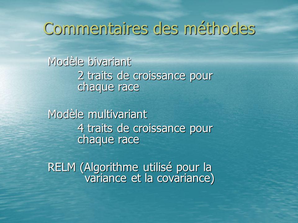 Commentaires des méthodes Modèle bivariant 2 traits de croissance pour chaque race Modèle multivariant 4 traits de croissance pour chaque race RELM (A