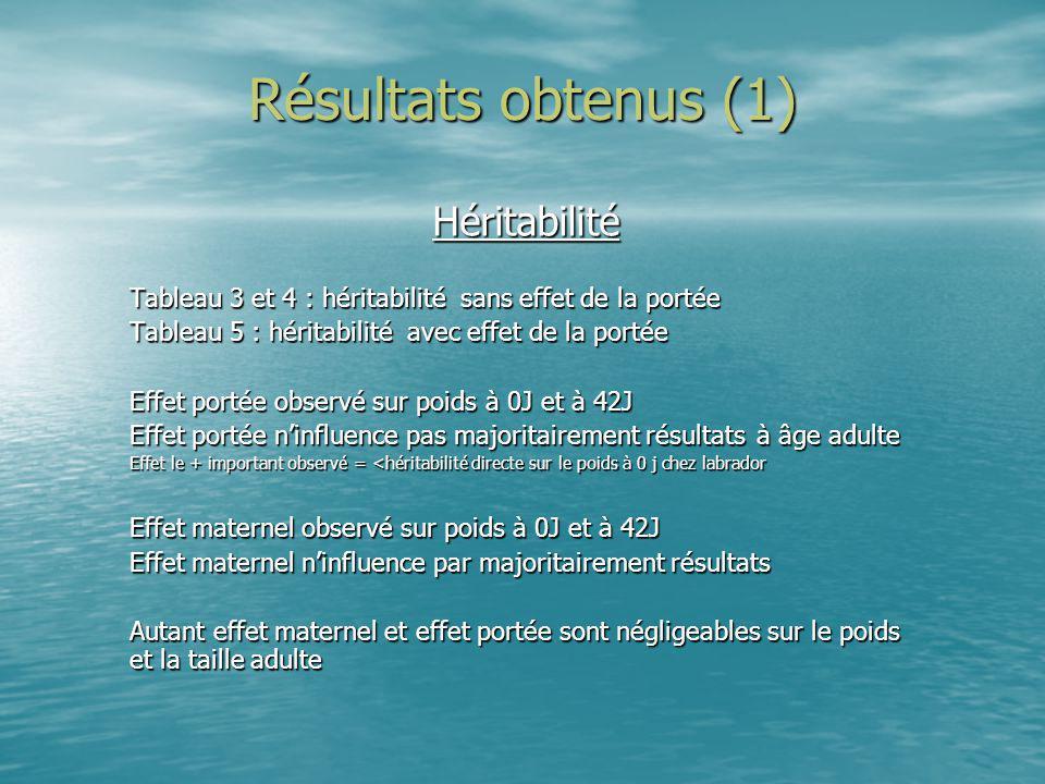 Résultats obtenus (1) Héritabilité Tableau 3 et 4 : héritabilité sans effet de la portée Tableau 5 : héritabilité avec effet de la portée Effet portée