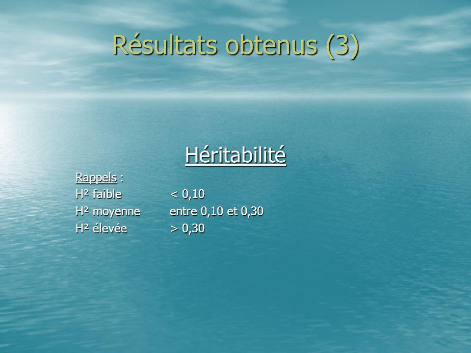 Résultats obtenus (3) Héritabilité Rappels : H² faible < 0,10 H² moyenneentre 0,10 et 0,30 H² élevée> 0,30