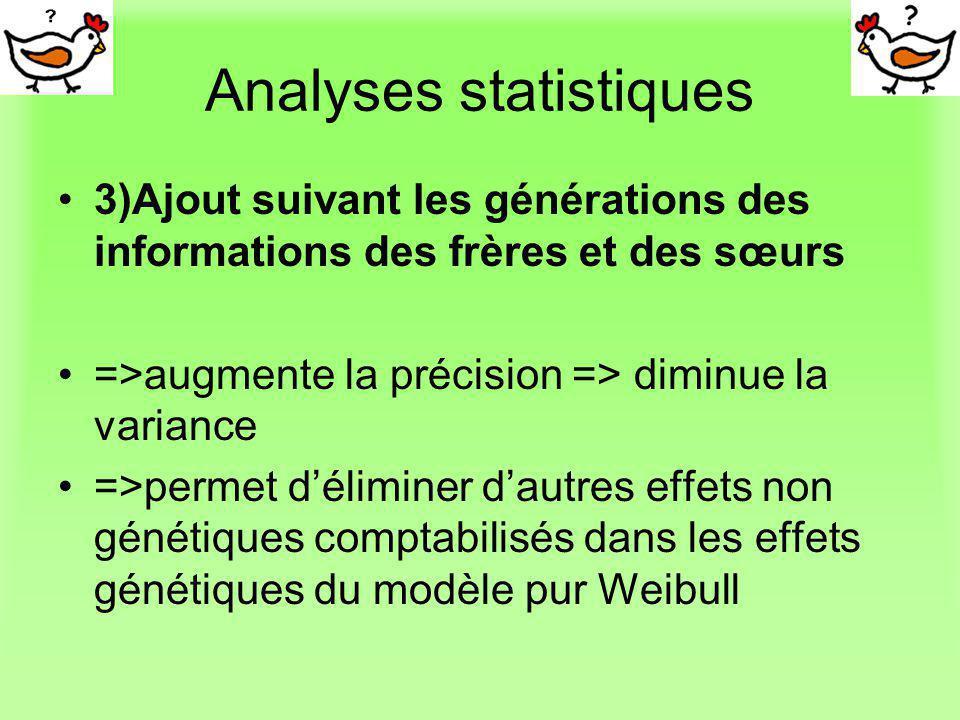 Analyses statistiques 3)Ajout suivant les générations des informations des frères et des sœurs =>augmente la précision => diminue la variance =>permet