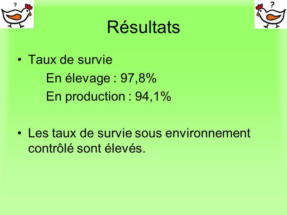 Résultats Taux de survie En élevage : 97,8% En production : 94,1% Les taux de survie sous environnement contrôlé sont élevés.