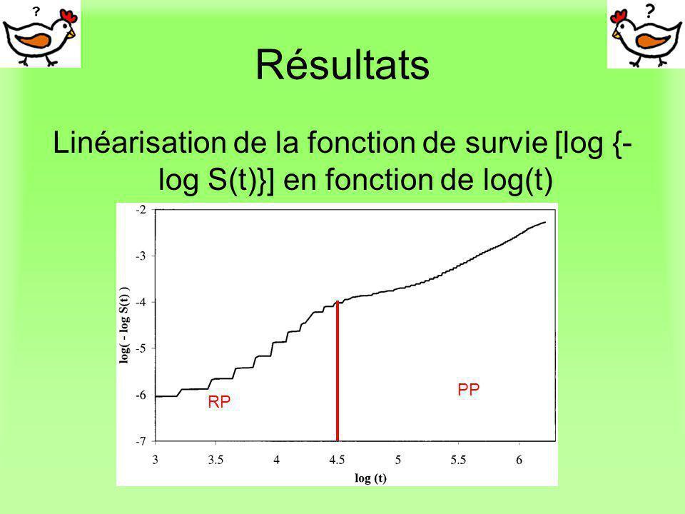 Résultats Linéarisation de la fonction de survie [log {- log S(t)}] en fonction de log(t) RP PP