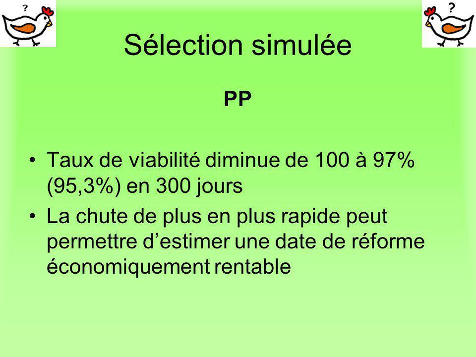Sélection simulée PP Taux de viabilité diminue de 100 à 97% (95,3%) en 300 jours La chute de plus en plus rapide peut permettre destimer une date de r