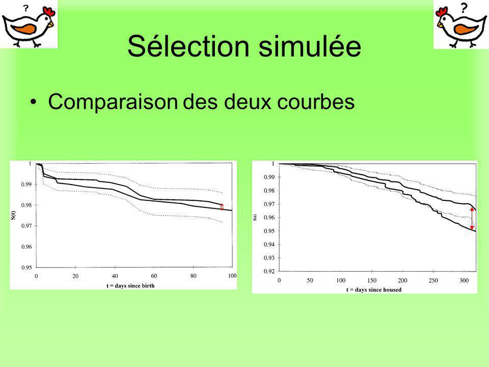Sélection simulée Comparaison des deux courbes
