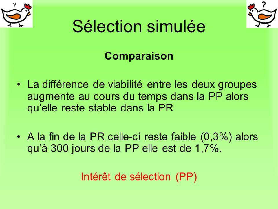 Sélection simulée Comparaison La différence de viabilité entre les deux groupes augmente au cours du temps dans la PP alors quelle reste stable dans l