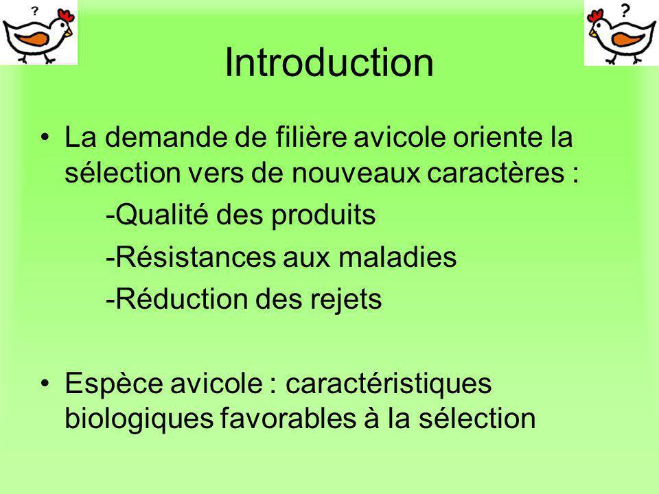 Introduction Elevage aviaire : 2 périodes =>Période délevage (0 à 100 jours) =>Période de production (100 à 365 jours) Deux types deffets : Effets fixes (non génétiques) : lumière, alimentation, densité, habitat, climat… Effets génétiques : but de létude