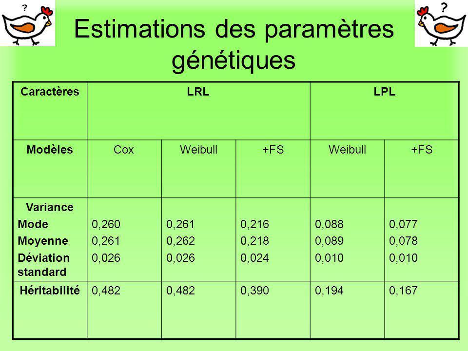 Estimations des paramètres génétiques CaractèresLRLLPL ModèlesCoxWeibull+FSWeibull+FS Variance Mode Moyenne Déviation standard 0,260 0,261 0,026 0,261