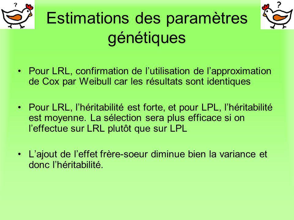 Estimations des paramètres génétiques Pour LRL, confirmation de lutilisation de lapproximation de Cox par Weibull car les résultats sont identiques Po