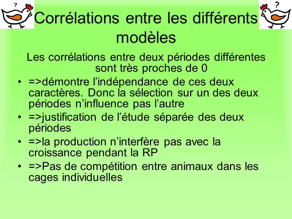 Corrélations entre les différents modèles Les corrélations entre deux périodes différentes sont très proches de 0 =>démontre lindépendance de ces deux