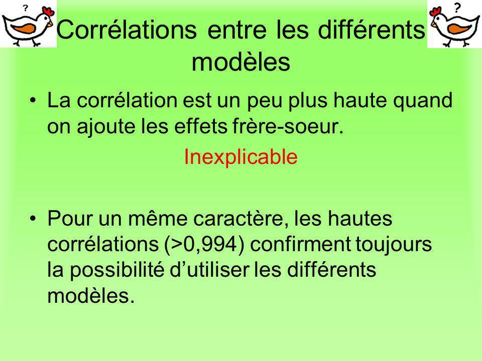Corrélations entre les différents modèles La corrélation est un peu plus haute quand on ajoute les effets frère-soeur. Inexplicable Pour un même carac