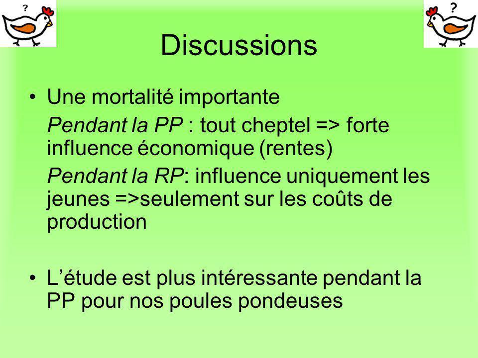 Discussions Une mortalité importante Pendant la PP : tout cheptel => forte influence économique (rentes) Pendant la RP: influence uniquement les jeune