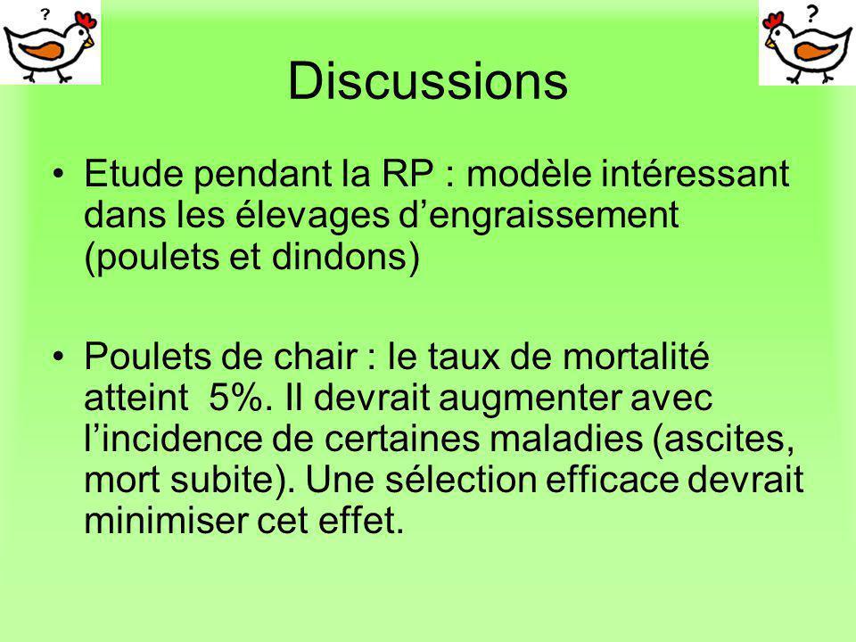 Discussions Etude pendant la RP : modèle intéressant dans les élevages dengraissement (poulets et dindons) Poulets de chair : le taux de mortalité att