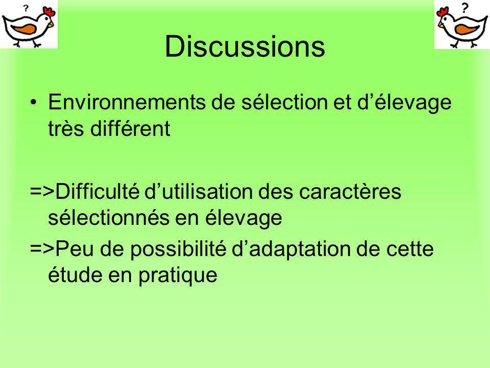 Discussions Environnements de sélection et délevage très différent =>Difficulté dutilisation des caractères sélectionnés en élevage =>Peu de possibili
