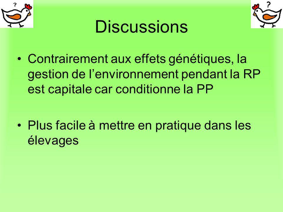 Discussions Contrairement aux effets génétiques, la gestion de lenvironnement pendant la RP est capitale car conditionne la PP Plus facile à mettre en