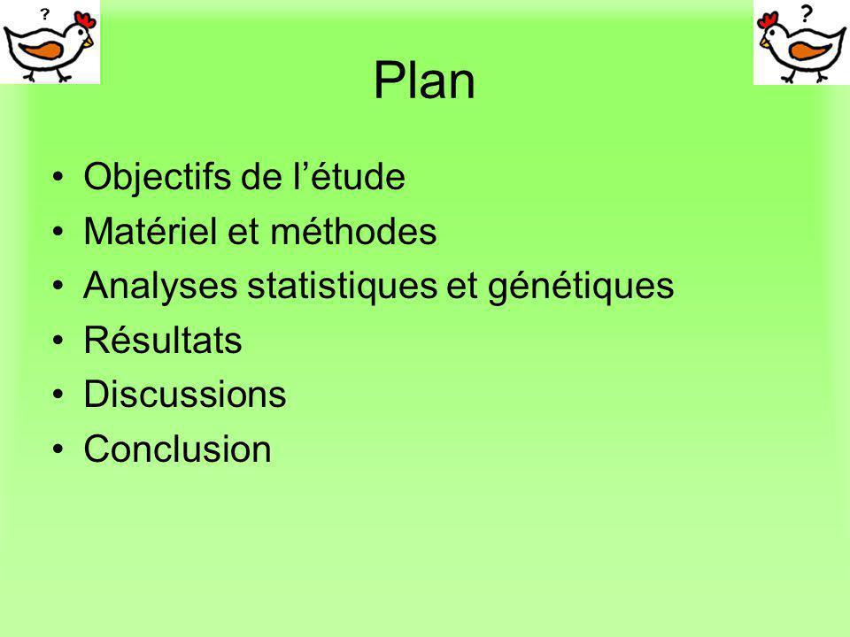 Plan Objectifs de létude Matériel et méthodes Analyses statistiques et génétiques Résultats Discussions Conclusion