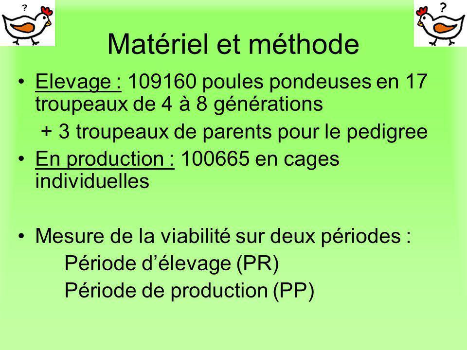 Matériel et méthode On élimine des données (taux de censure), les poules vivantes à la fin de chaque période RP : 97,8% PP : 94,1% Raison : impossibilité de connaître leur durée de vie réelle ( car arrêt des observations)