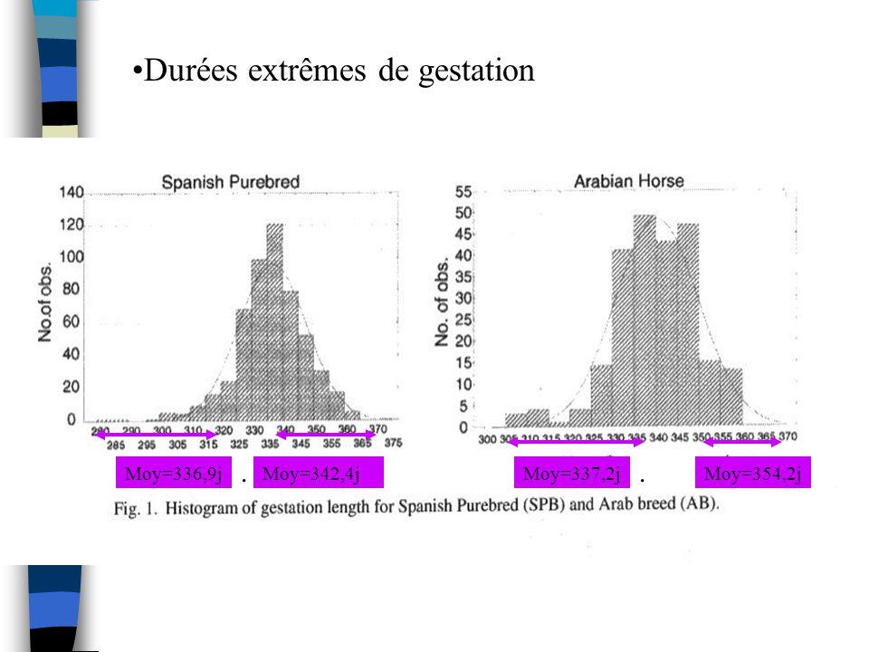 Durées extrêmes de gestation Moy=336,9jMoy=342,4j. Moy=337,2jMoy=354,2j.