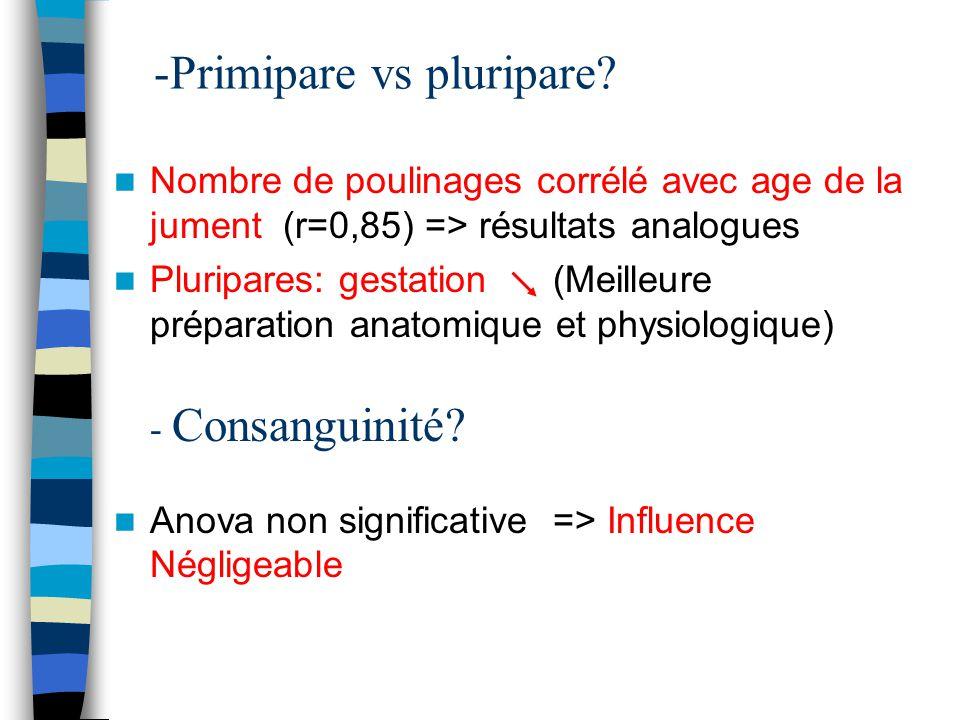 -Primipare vs pluripare? Nombre de poulinages corrélé avec age de la jument (r=0,85) => résultats analogues Pluripares: gestation (Meilleure préparati