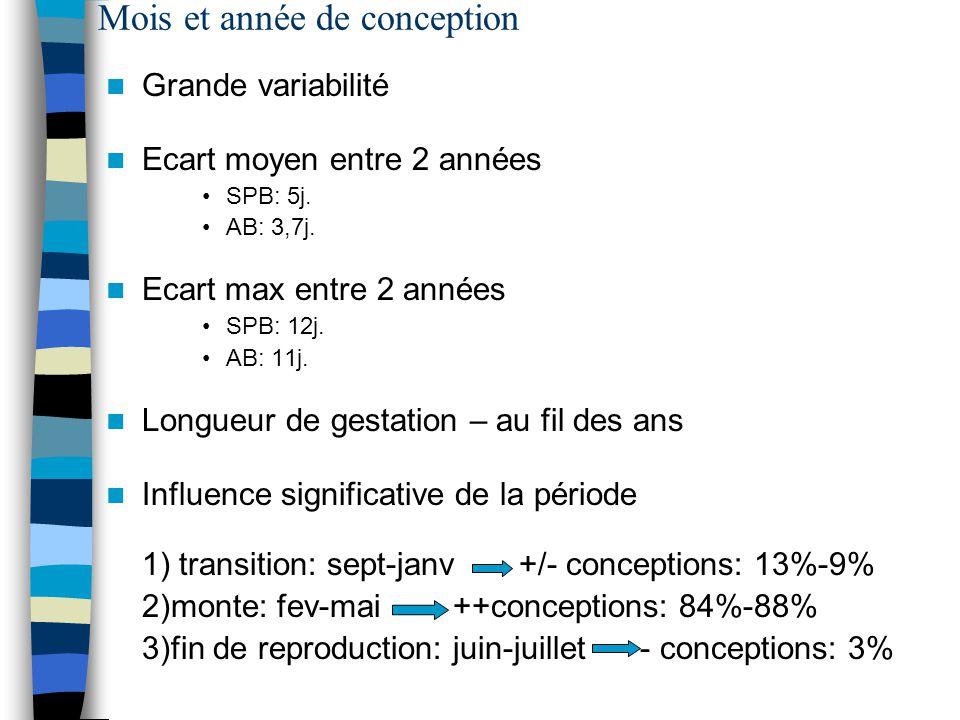 Mois et année de conception Grande variabilité Ecart moyen entre 2 années SPB: 5j. AB: 3,7j. Ecart max entre 2 années SPB: 12j. AB: 11j. Longueur de g