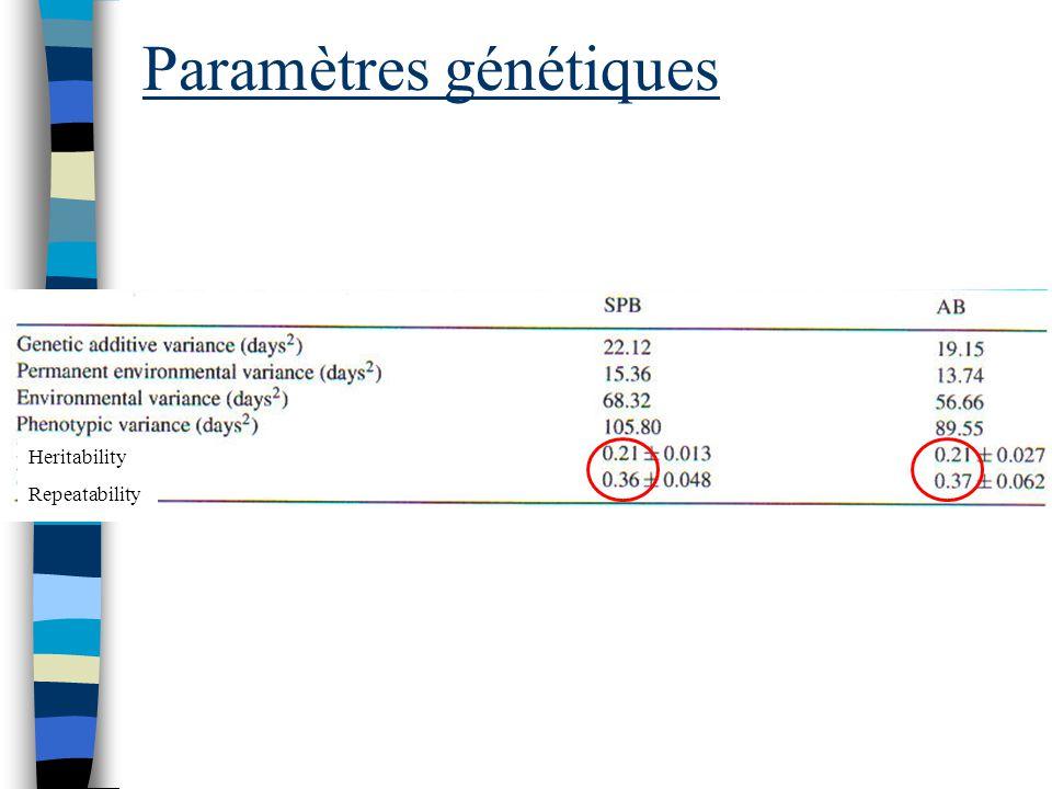 Paramètres génétiques Heritability Repeatability