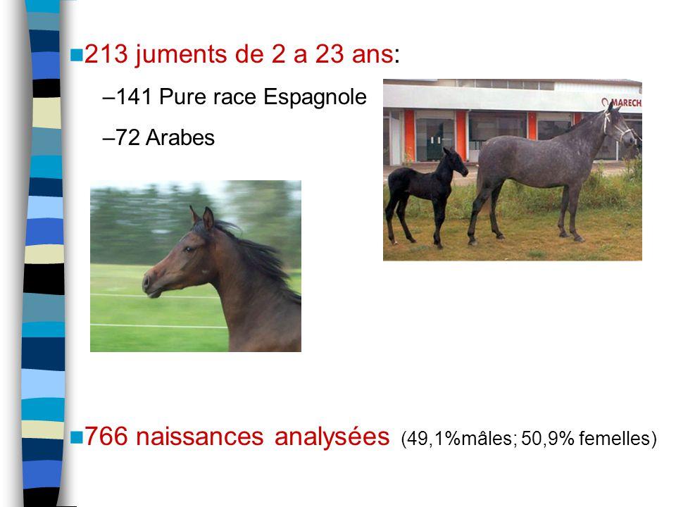 213 juments de 2 a 23 ans: –141 Pure race Espagnole –72 Arabes 766 naissances analysées (49,1%mâles; 50,9% femelles)
