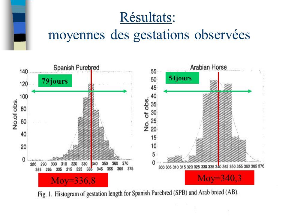 Résultats: moyennes des gestations observées Moy=340,3 79jours 54jours Moy=336,8