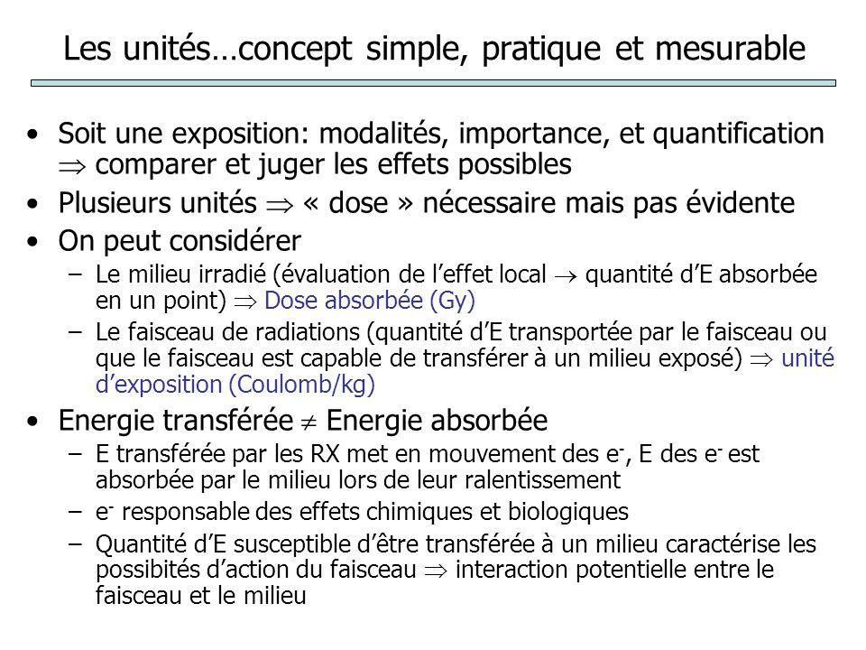 Rappel sur les unités Absorption dénergie Toxicité du rayonnement (W R ) Dose absorbée D (J/kg) Dose équivalente H (D x W R ) Gray (Gy) Sievert (Sv) Radioactivité (désintégration par sec) Générateurs RX Becquerel (Bq) (1 dps) 1 Ci = 37 GBq1 Gy = 100 rad1 Sv = 100 rem