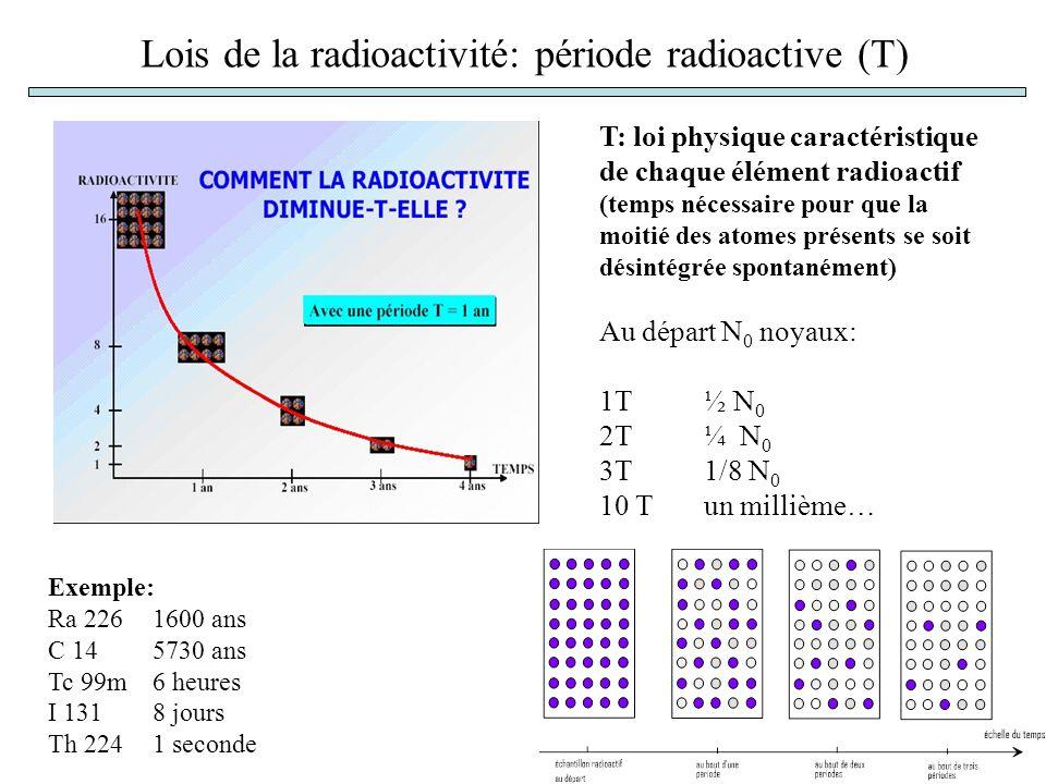 Lois de la radioactivité: période radioactive (T) T: loi physique caractéristique de chaque élément radioactif (temps nécessaire pour que la moitié des atomes présents se soit désintégrée spontanément) Au départ N 0 noyaux: 1T½ N 0 2T ¼ N 0 3T1/8 N 0 10 Tun millième… Exemple: Ra 2261600 ans C 145730 ans Tc 99m6 heures I 1318 jours Th 2241 seconde