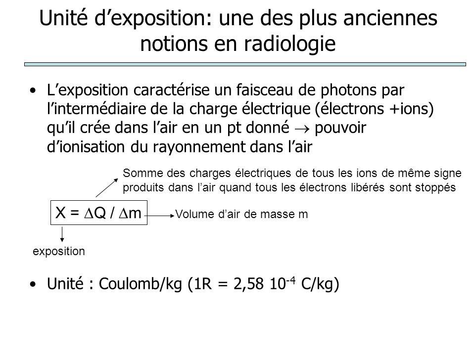 Unité dexposition: une des plus anciennes notions en radiologie Lexposition caractérise un faisceau de photons par lintermédiaire de la charge électrique (électrons +ions) quil crée dans lair en un pt donné pouvoir dionisation du rayonnement dans lair Unité : Coulomb/kg (1R = 2,58 10 -4 C/kg) X = Q / m exposition Somme des charges électriques de tous les ions de même signe produits dans lair quand tous les électrons libérés sont stoppés Volume dair de masse m