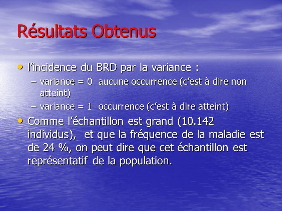Résultats Obtenus lincidence du BRD par la variance : lincidence du BRD par la variance : –variance = 0 aucune occurrence (cest à dire non atteint) –v