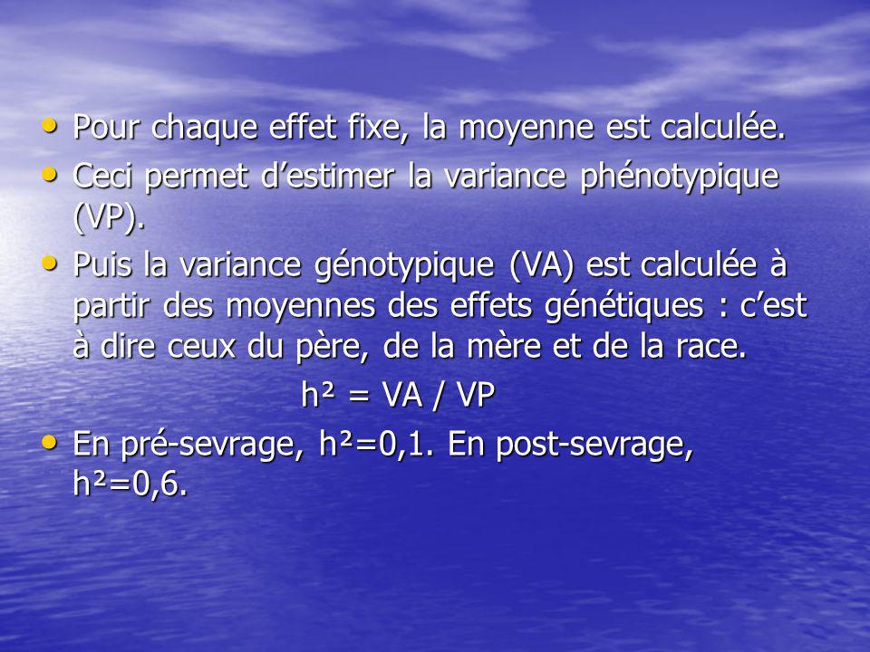 Pour chaque effet fixe, la moyenne est calculée. Pour chaque effet fixe, la moyenne est calculée. Ceci permet destimer la variance phénotypique (VP).