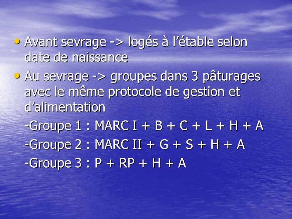 Avant sevrage -> logés à létable selon date de naissance Avant sevrage -> logés à létable selon date de naissance Au sevrage -> groupes dans 3 pâturag