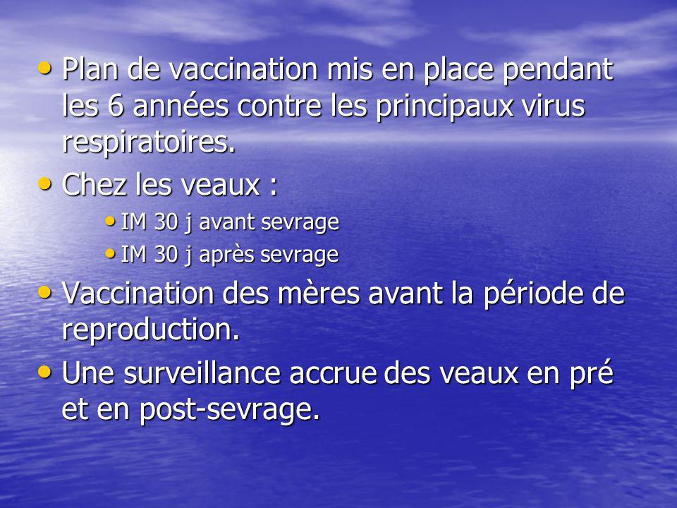 Plan de vaccination mis en place pendant les 6 années contre les principaux virus respiratoires. Plan de vaccination mis en place pendant les 6 années