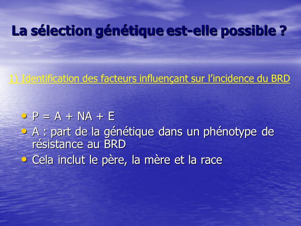 La sélection génétique est-elle possible ? P = A + NA + E P = A + NA + E A : part de la génétique dans un phénotype de résistance au BRD A : part de l