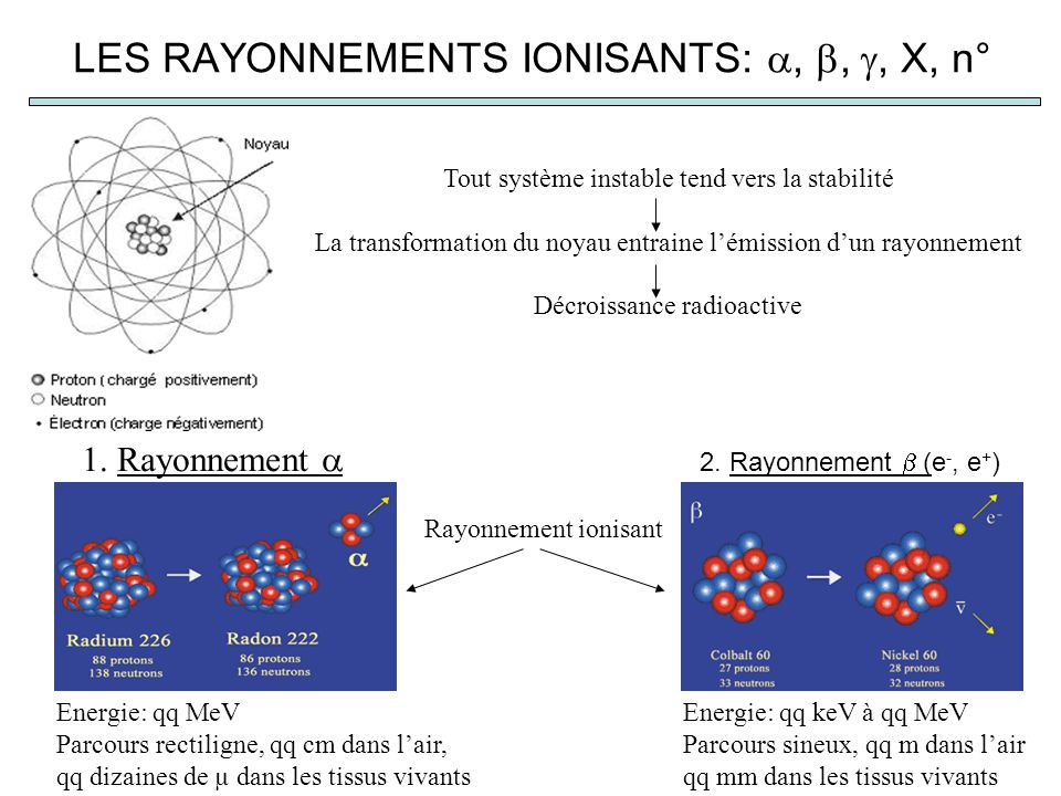 LES RAYONNEMENTS IONISANTS:,,, X, n° Tout système instable tend vers la stabilité La transformation du noyau entraine lémission dun rayonnement Décroi