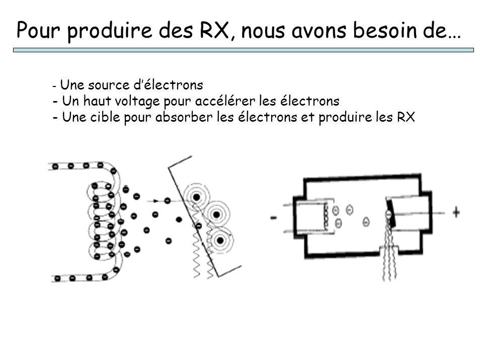 Pour produire des RX, nous avons besoin de… - Une source délectrons - Un haut voltage pour accélérer les électrons - Une cible pour absorber les élect