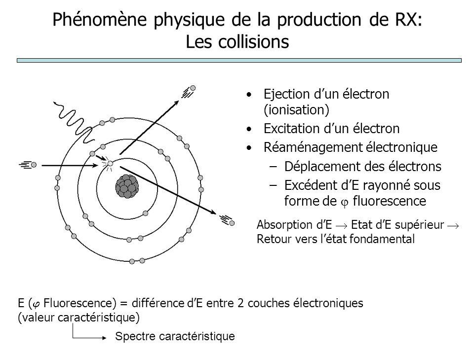 Phénomène physique de la production de RX: Les collisions Ejection dun électron (ionisation) Excitation dun électron Réaménagement électronique –Dépla