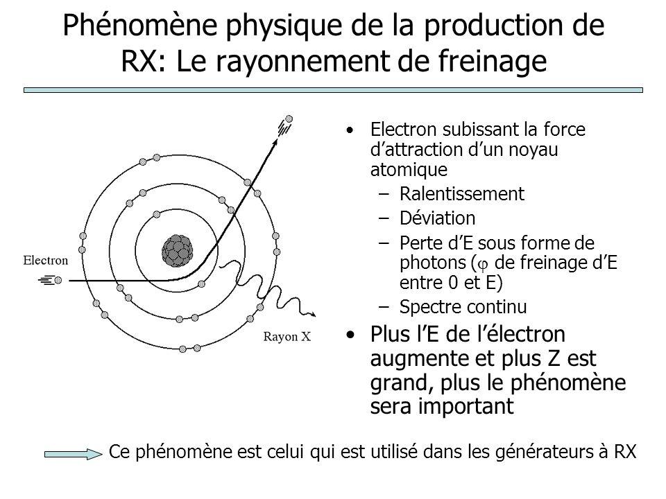 Phénomène physique de la production de RX: Le rayonnement de freinage Electron subissant la force dattraction dun noyau atomique –Ralentissement –Dévi