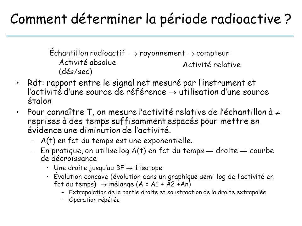 Comment déterminer la période radioactive ? Rdt: rapport entre le signal net mesuré par linstrument et lactivité dune source de référence utilisation
