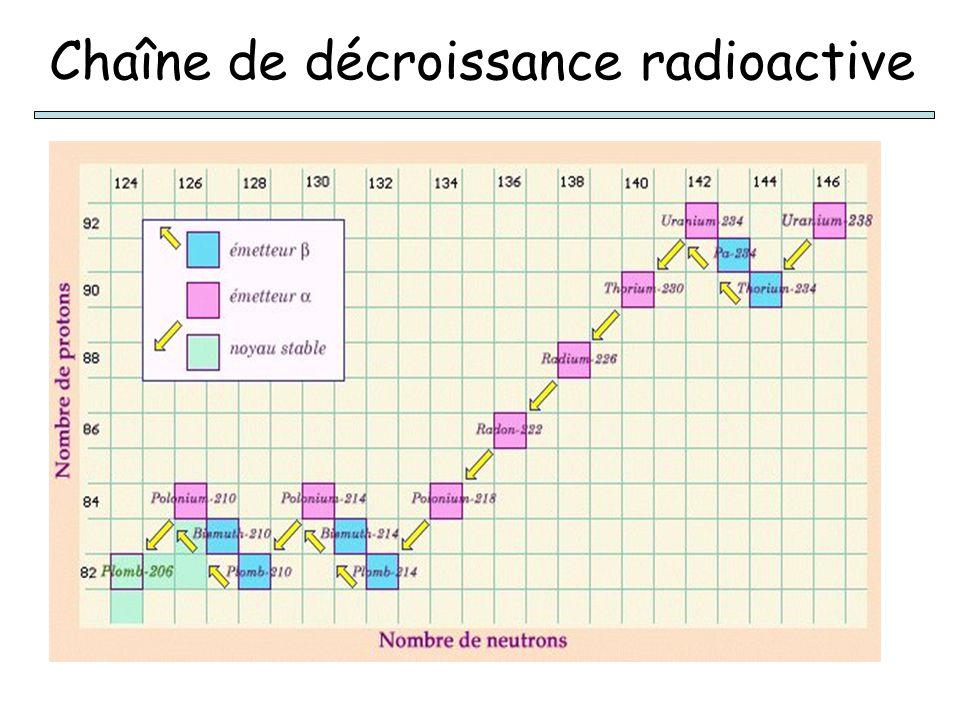 Chaîne de décroissance radioactive