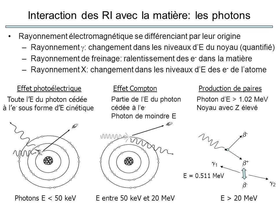 Interaction des RI avec la matière: les photons Rayonnement électromagnétique se différenciant par leur origine –Rayonnement : changement dans les niv