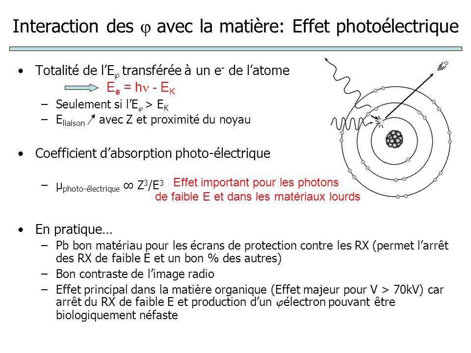 Interaction des avec la matière: Effet photoélectrique Totalité de lE transférée à un e - de latome –Seulement si lE > E K –E liaison avec Z et proxim